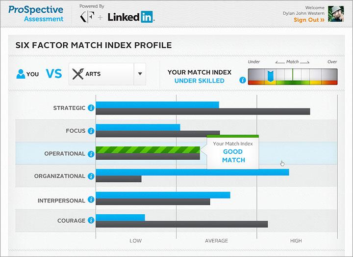 LinkedIn Prospective Assessment